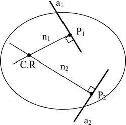 centro istantanea rotazione