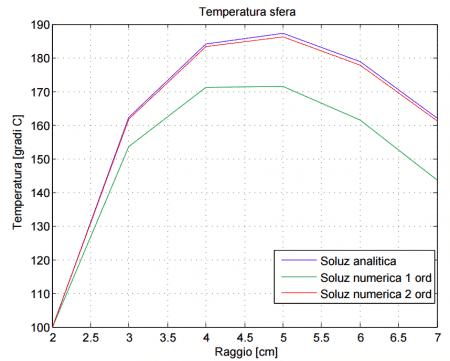 temperatura sfera cava