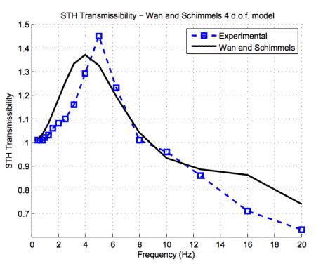 modello analitico vibrazioni WBV
