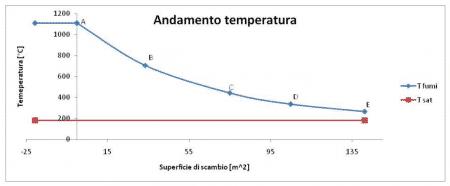 generatore vapore tubi temperatura