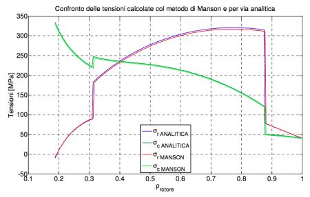 tensioni equivalenti rotore