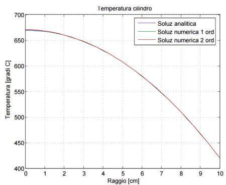 temperatura cilindro 30 nodi
