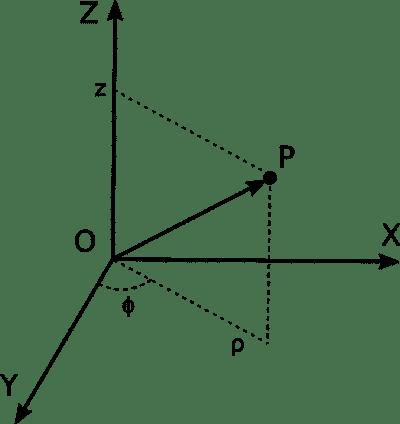 sistema di coordinate polare